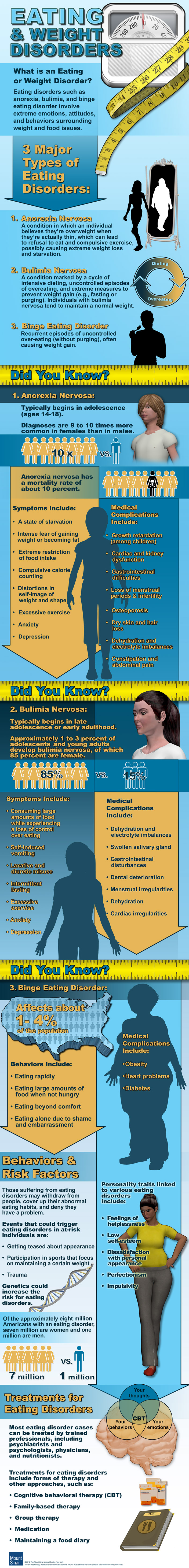 Eating and Weight Disorders Infographic